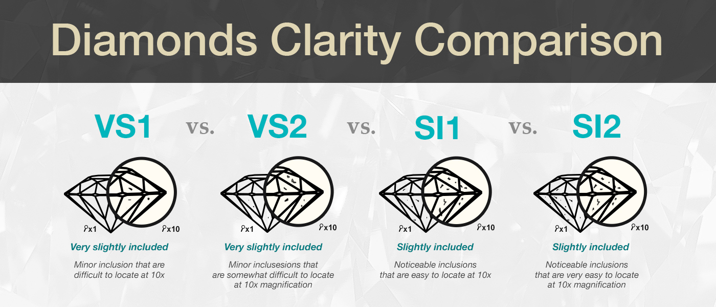 Compare Princess Cut Diamond Clarity – Jewelry