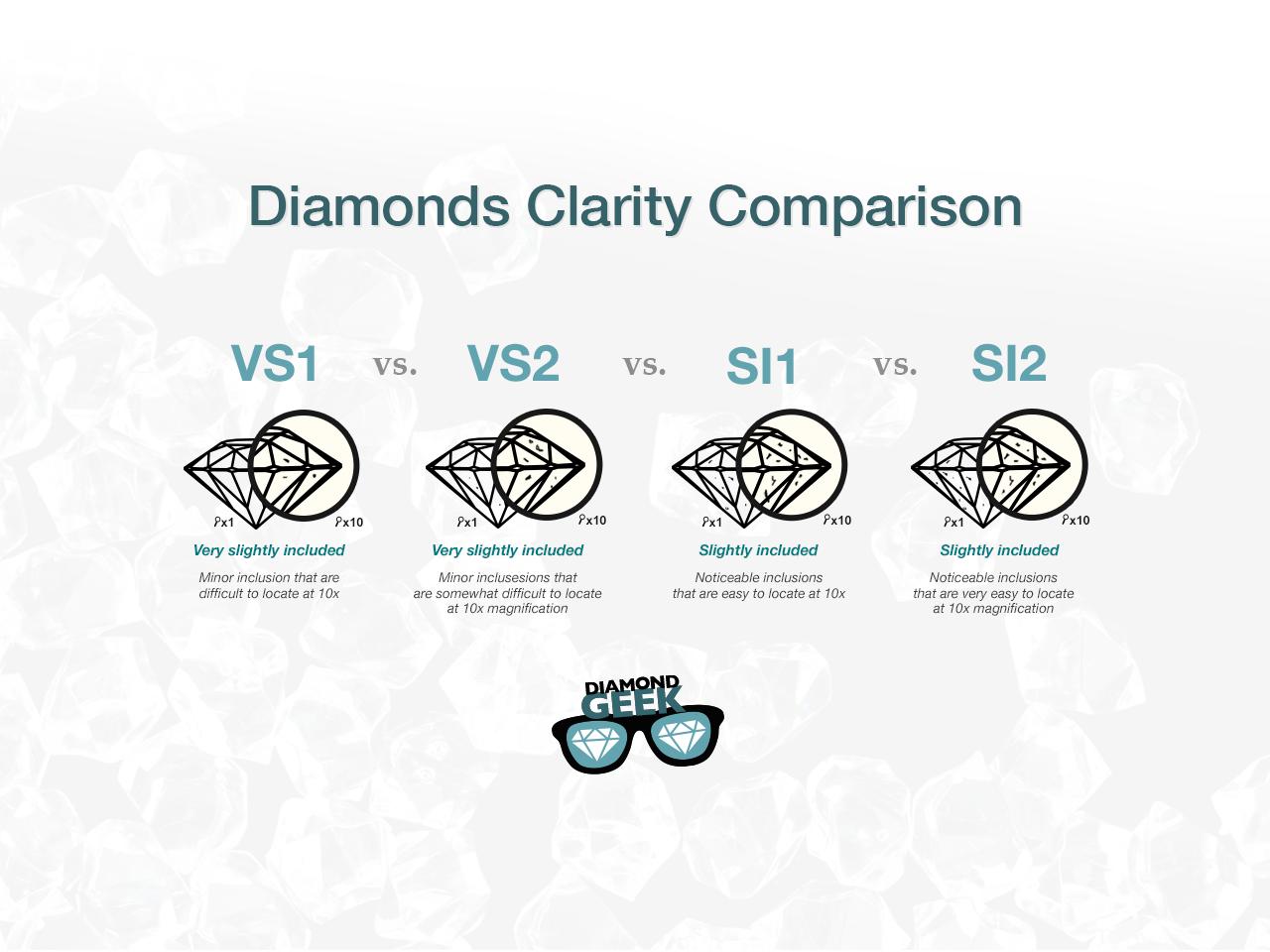 Diamond clarity comparison of vs1 vs2 si1 si2 nvjuhfo Gallery