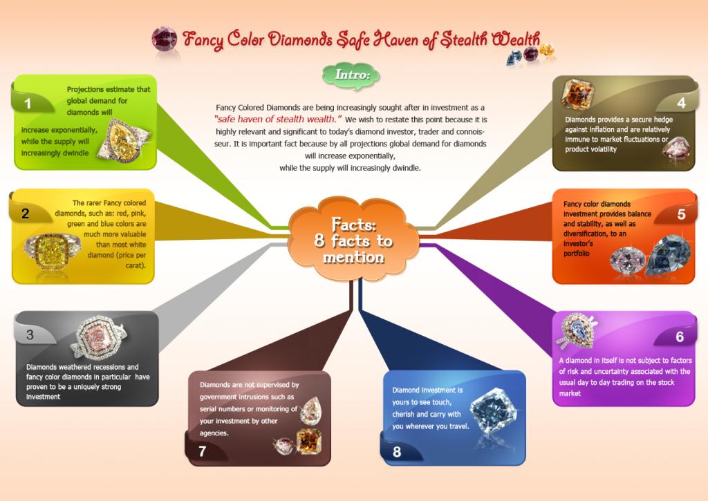 Diamond investment infographics