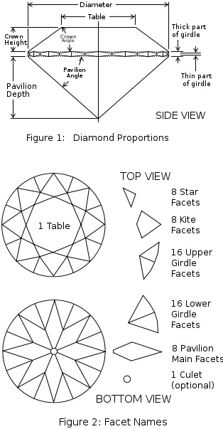 Diamond Cut Proportions