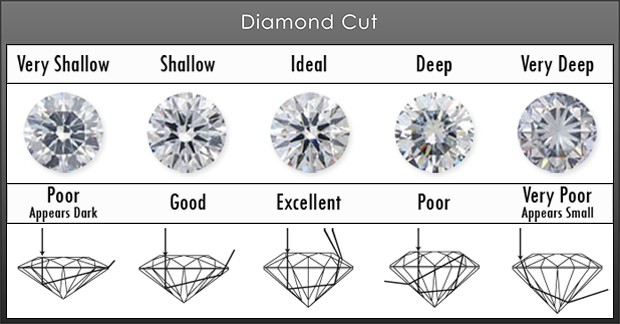 Ideal Diamond