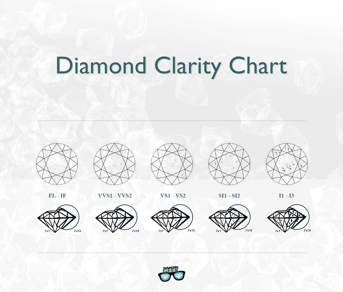 Diamond clarity chart by Diamond Geek