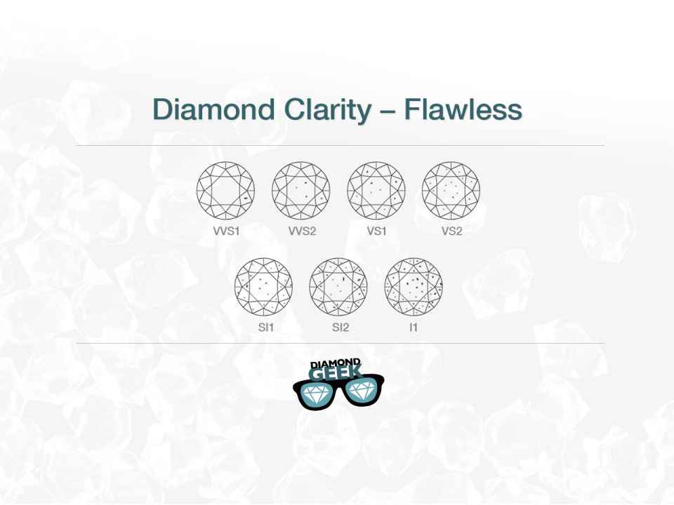 Diamond Clarity Guide You Can't Miss