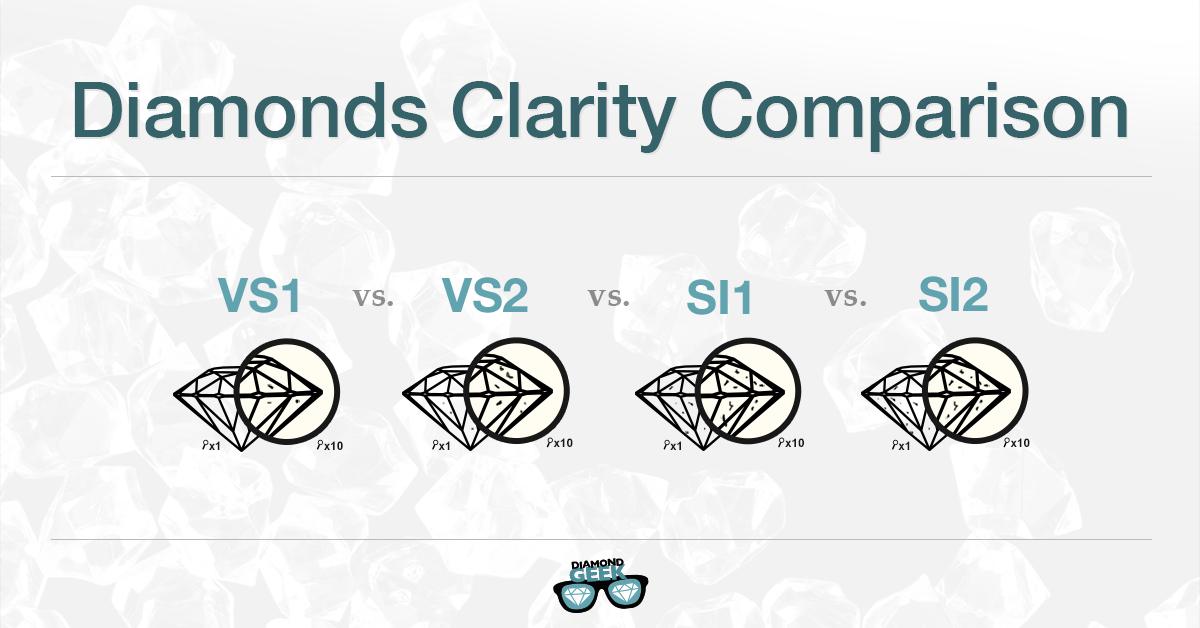 Diamond clarity comparison – VS1 , VS2 , SI1 , SI2