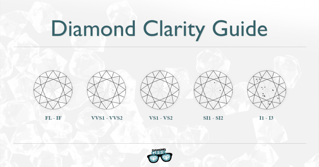 Diamond Color Or Clarity