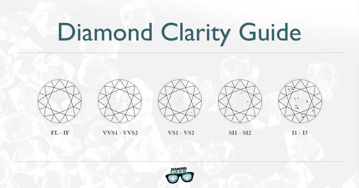 The Geek's Advanced Diamond Clarity Guide
