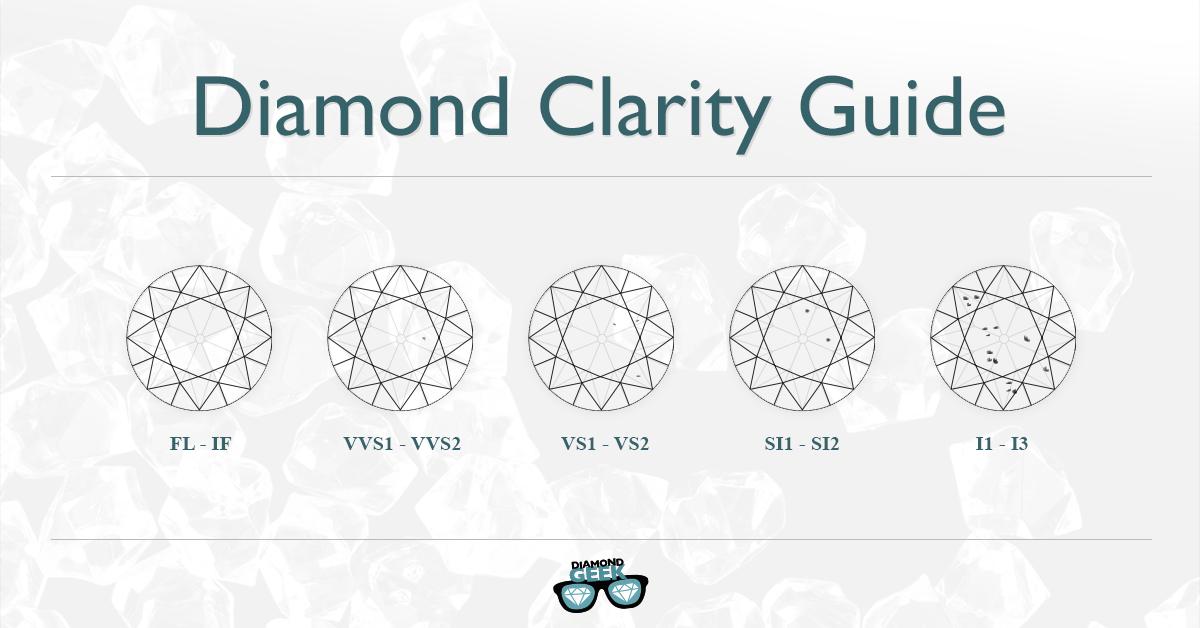 The Geek's Advanced Diamond Clarity Guide